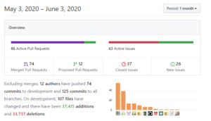 Github Pulse for May